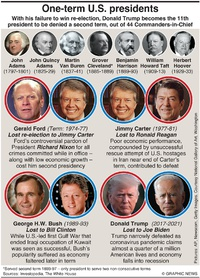 U.S. ELECTION: One-term U.S. presidents (2) infographic
