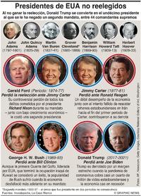 ELECCIÓN EUA: Presidentes que no fueron reelegidos (2) infographic