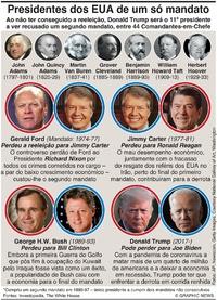 ELEIÇÕES NOS EUA: Presidentes que só cumpriram um mandato (2) infographic