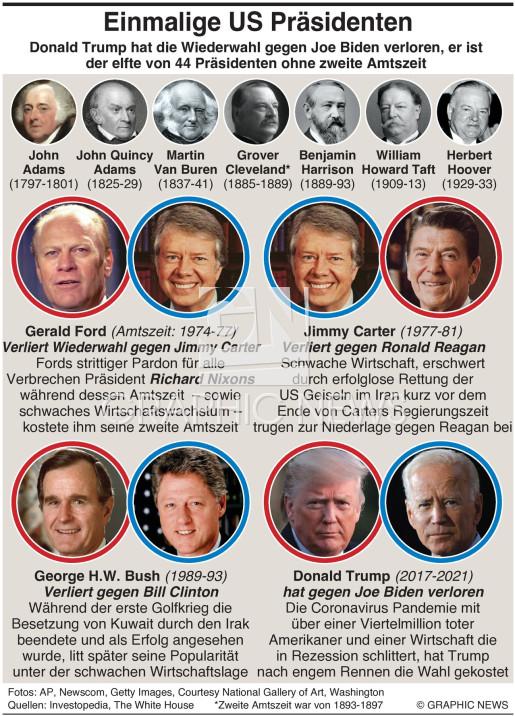 U.S. Präsidenten nur einmal im Amt infographic