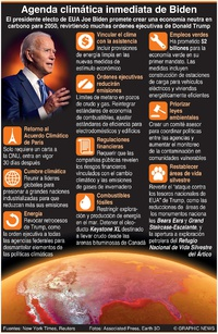 AMBIENTE: Agenda climática inmediata de Biden infographic
