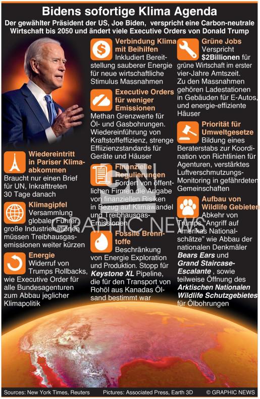 Biden's sofortige Klima Agenda infographic