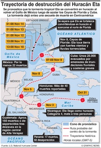 CLIMA: La trayectoria destructiva del Huracán Eta infographic