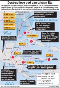WEER: Destructieve pad van orkaan Eta infographic