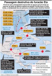 CLIMA: Passagem destrutiva do furacão Eta infographic