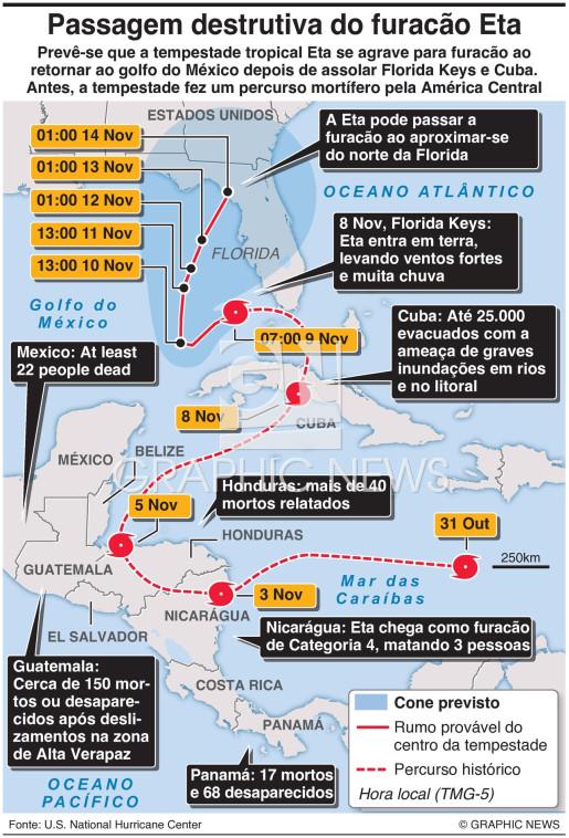 Passagem destrutiva do furacão Eta infographic