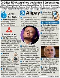 WIRTSCHAFT: Ant Groups geplatzter IPO infographic