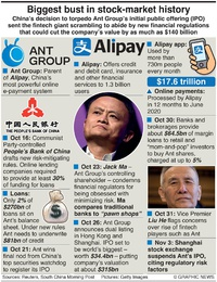 BUSINESS: Ant Group's busted IPO infographic