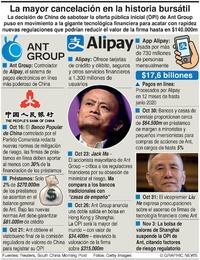 NECOGIOS: La OPI fracasada de Ant Group infographic