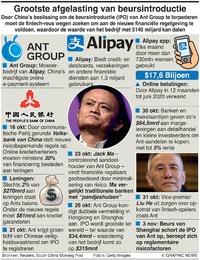 BUSINESS: Afgelaste beursintroductie Ant Group infographic