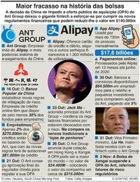 NEGÓCIOS: OPA falhada do Ant Group infographic