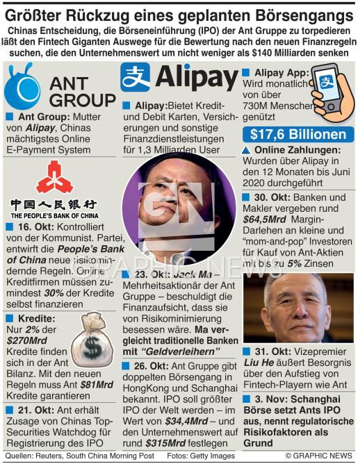 Ant Groups geplatzter IPO infographic