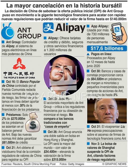 La OPI fracasada de Ant Group infographic