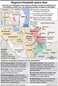 CONFLICT: Nagorno-Karabakh peace deal infographic