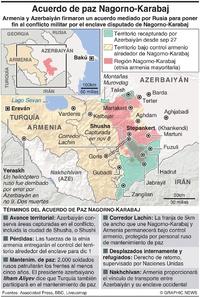 CONFLICTO: Acuerdo de paz Nagorno-Karabaj infographic