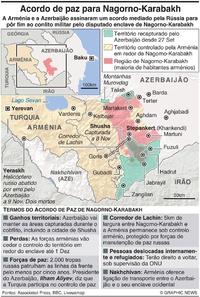 CONFLITO: Acordo de paz de Nagorno-Karabakh infographic
