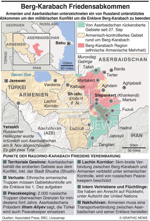 Berg-Karabach Friedensabkommen infographic