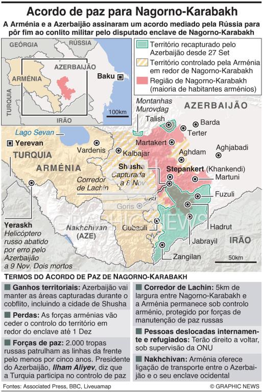 Acordo de paz de Nagorno-Karabakh infographic
