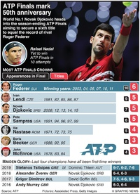 TENNIS: ATP Finals winners infographic