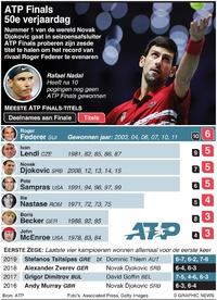TENNIS: Winnaars ATP Finals infographic