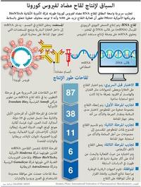صحة: السباق لإنتاج لقاح مضاد لفيروس كورونا infographic