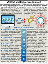 GESUNDHEIT: Wettlauf um Coronavirus Vakzine infographic