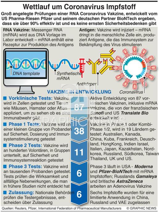 Wettlauf um Coronavirus Vakzine infographic