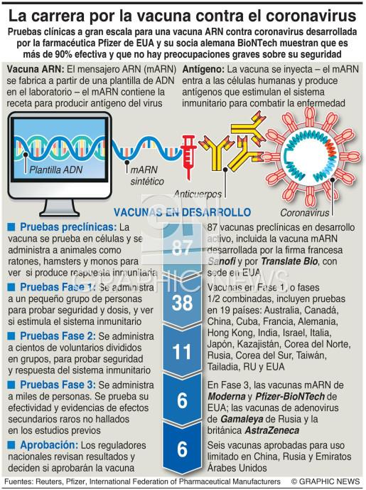 Carrera por la vacuna de coronvirus infographic
