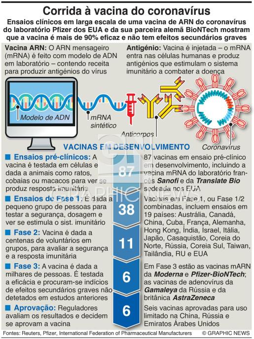 Corrida à vacina para o coronavírus infographic