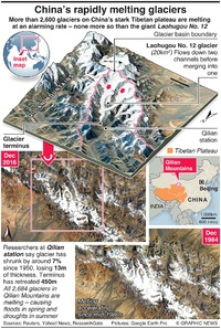 ENVIRONMENT: China's rapidly melting glaciers infographic