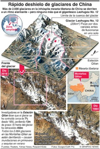 AMBIENTE: Rápido deshielo de glaciares de China infographic