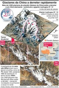 AMBIENTE: Glaciares da China a derreter rapidamente infographic