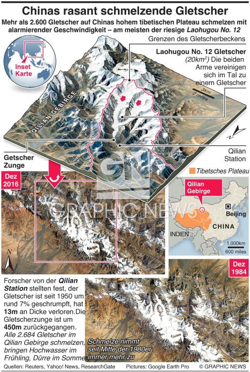 Chinas rasant schmelzende Gletscher infographic