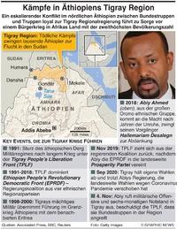 AFRIKA: Konflikt in Äthiopiens Tigray Region infographic
