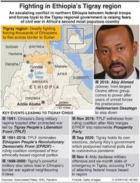 AFRICA: Conflict in Ethiopia's Tigray region infographic