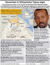 AFRIKA: Conflict in Ethiopische regio Tigray infographic