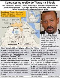 ÁFRICA: Conflito na região de Tigray na Etiópia infographic