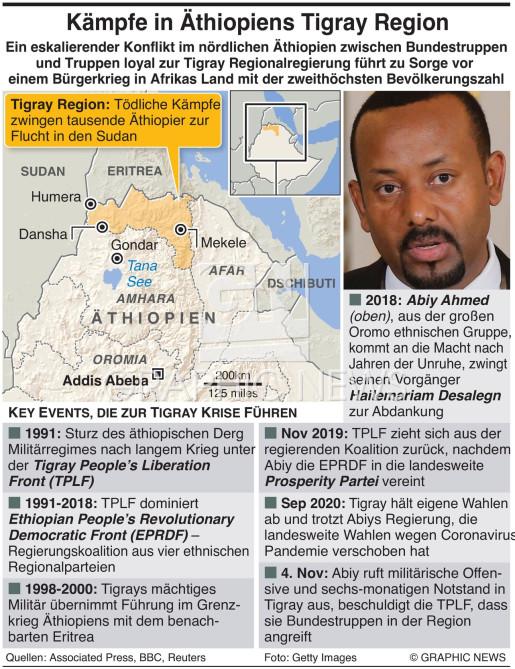 Konflikt in Äthiopiens Tigray Region infographic