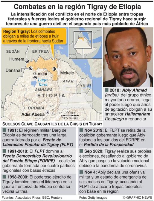 Conflicto en la región Tigray de Etiopía infographic
