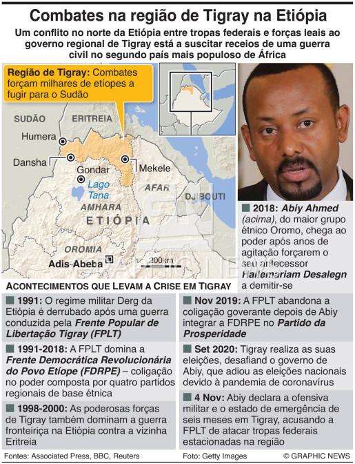 Conflito na região de Tigray na Etiópia infographic