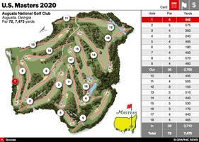 GOLF: U.S. Masters 2020 interactive infographic
