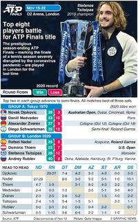 TENNIS: ATP Finals 2020 infographic