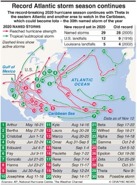 WEATHER: Record Atlantic hurricane season continues infographic