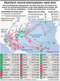 WEER: Atlantisch record-stormseizoen raast door infographic