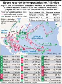 METEOROLOGIA: Época recorde de tempestades no Atlântico infographic