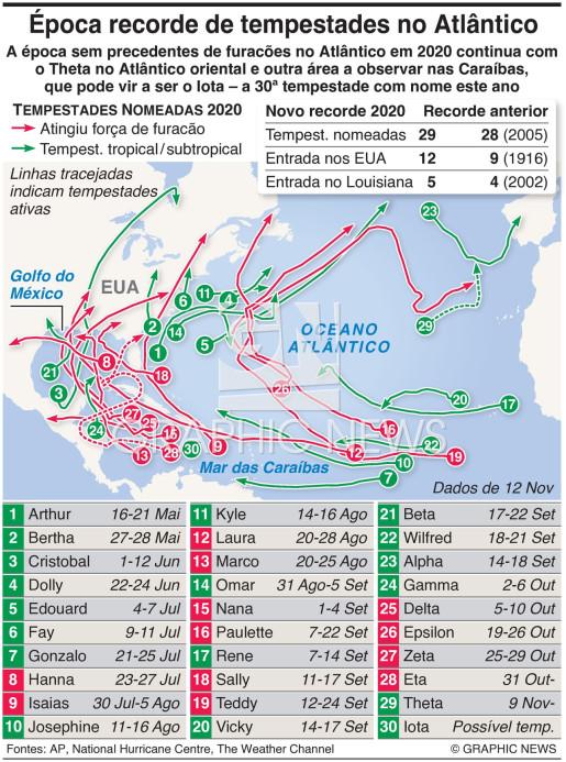 Época recorde de tempestades no Atlântico infographic