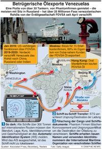 WIRTSCHAFT: Phantomfirmen umgehen Sanktionen infographic