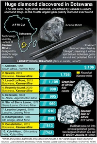 BUSINESS: Largest rough diamonds infographic