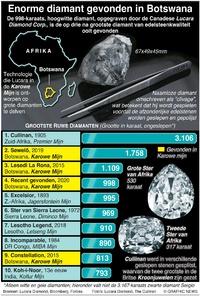 BUSINESS: Grootste ruwe diamanten infographic