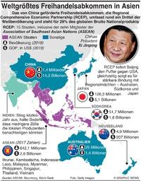WIRTSCHAFT: Asiens RCEP Freihandelsabkommen infographic